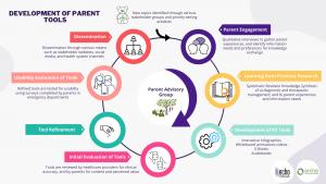 Knowledge Translation Tool Development Process